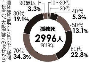 2019 年大阪府警データー